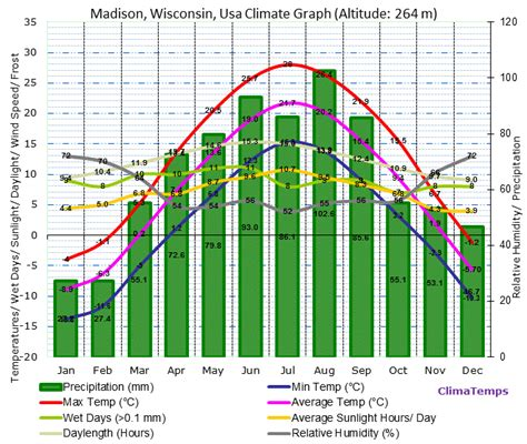 madison wisconsin climate madison wisconsin temperatures