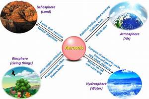 The Importance Of Aerosols In The Earth System  Science