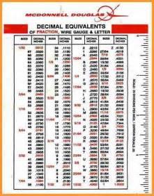Tap Drill Bit Conversion Chart