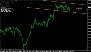 Forex Volatility Chart Trendline Metatrader Indicator Forex Strategies Forex