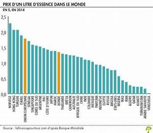 Prix D Un Parallélisme : le prix de l 39 essence la finance pour tous ~ Maxctalentgroup.com Avis de Voitures