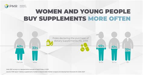 This official government guide has important information about: PMR: Dietary supplements market in Poland 2020