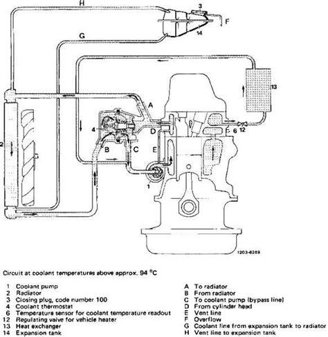 Engine Slow Warmup Ecodiesel Idi Vwdiesel