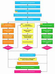 Payroll Flowchart 2 1 Probation Process Overview Probation Academic
