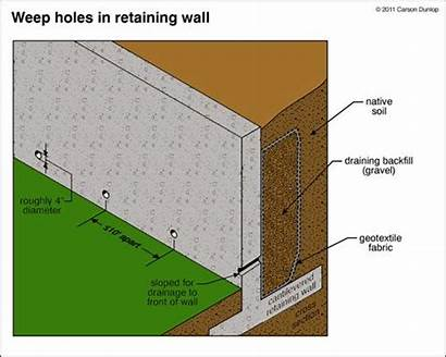 Retaining Concrete Wall Walls Construction Poured Drainage