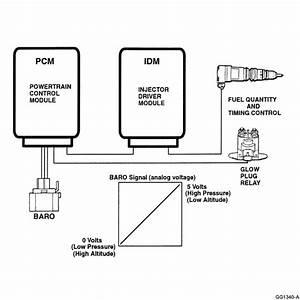Electronic Control System Diagnostics