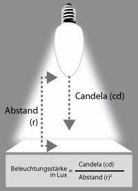 Beleuchtungsstärke Berechnen : begriffe in der lichtmessung lumen candela lux farbwidergabeindex ~ Themetempest.com Abrechnung