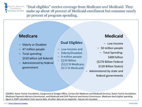 Medicare Medicaid Dual Eligibles Diagram