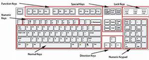 Computer Keyboard Layout  U2013 Understanding The Keyboard