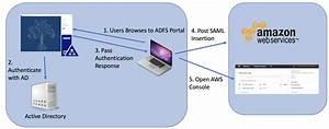 Setup Adfs For Amazon Web Services Saml Authentication