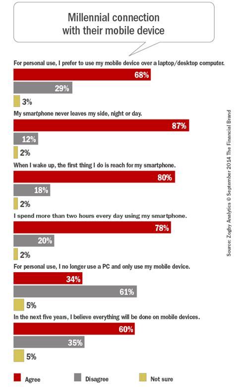 smartphones changing   millennials bank