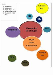Diagram Venn Kebidanan Komunitas