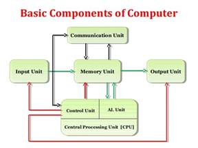 Basic Components of Computer System