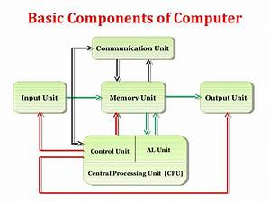 Components Of Computer System  Input  Output  Processor
