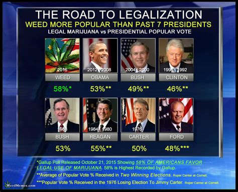 Legalize Weed Meme - weed more popular than past 7 presidents legalize marijuana memes