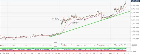 The prices of all cryptocurrencies are quite volatile, meaning that anyone's understanding of how much is bitcoin will change by the minute. Bitcoin price analysis: BTC/USD was unstoppable at $6,100; hits highs above $6,300 on Friday 10 ...