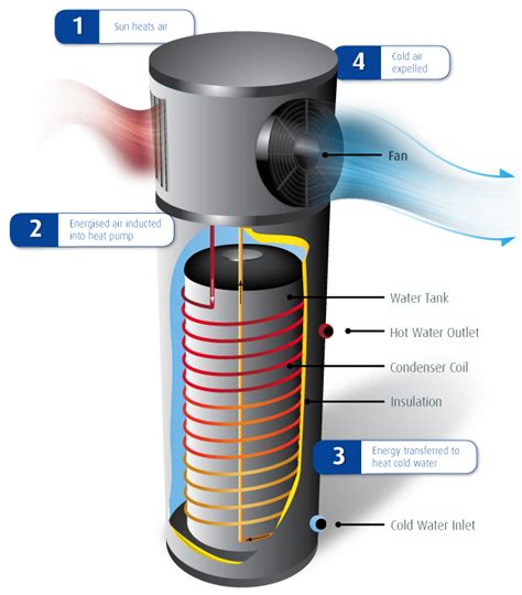 electric tankless water heater how to install a heat water heater