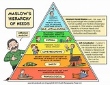 Maslow's Hierarchy of Needs Chart | Psych | Pinterest ...