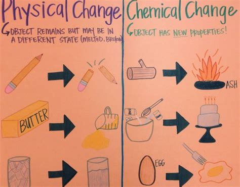 Matter Anchor Chart Physical Vs Chemical Changes  Science Education  Pinterest Anchor
