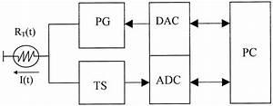 Block Diagram Of The Apparatus  Pc  Computer  Dac  Digital