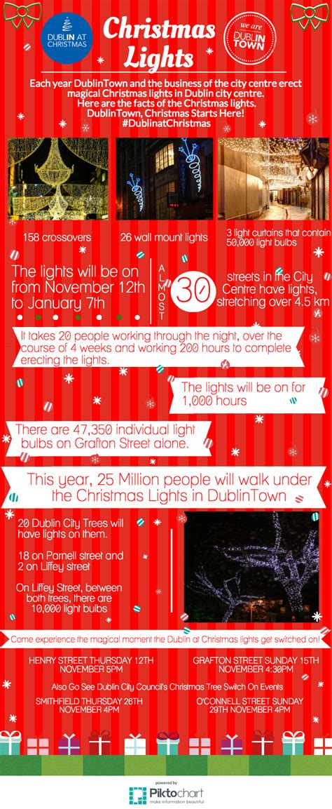 interesting facts about the christmas lights in dublin