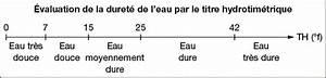 Test De Dureté De L Eau : duret et potabilit de l eau annabac ~ Melissatoandfro.com Idées de Décoration