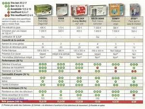 Alarme Maison Telesurveillance : comparatif alarmes maison avie home ~ Premium-room.com Idées de Décoration