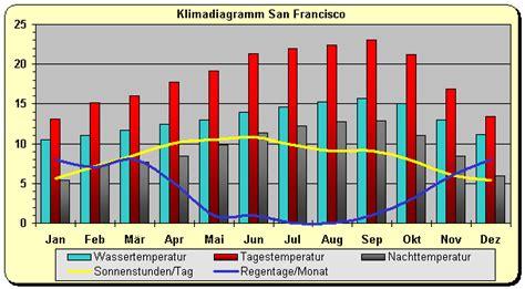 kalifornien wetter klima klimatabelle temperaturen und