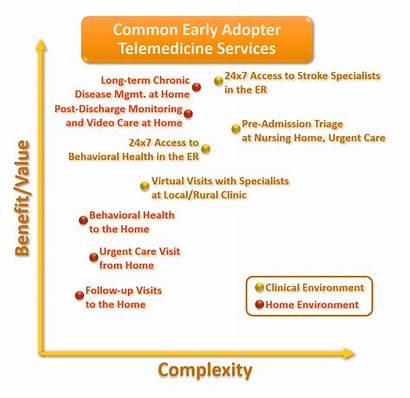 Telemedicine Services Chart Future Savings Cost Care