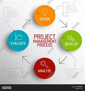 Vector Project Management Process Vector  U0026 Photo