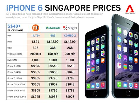 cost of a iphone 6 iphone 6 price in singapore search iphone 6