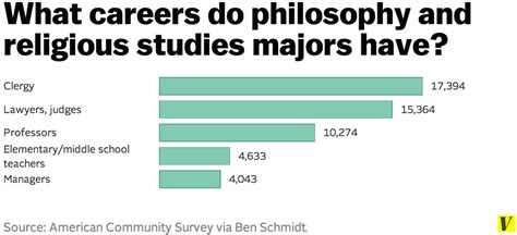 These Charts Show What Jobs Liberal Arts Majors Actually
