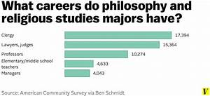 These charts show what jobs liberal arts majors actually ...