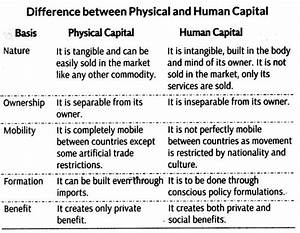Human Capital Formation in India - CBSE Notes for Class 11 ...