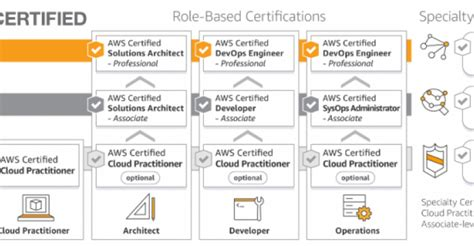 aws certification training launches  pros  cloud