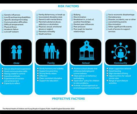 risks  protective factors mentally healthy schools