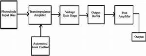 Design Of A Cmos Optical Receiver Front