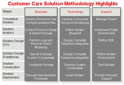customer care solutions methodology