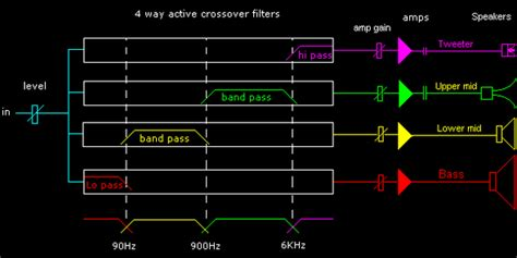 understanding crossovers as well as the differences of passive active designs page 5 of 5