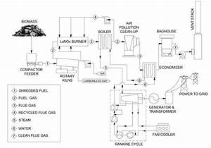 Process Description  Enviropower Renewable Inc