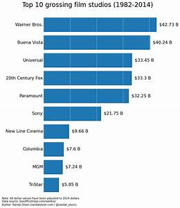 Top 10 grossing film studios in the U.S. (1982-2014 ...