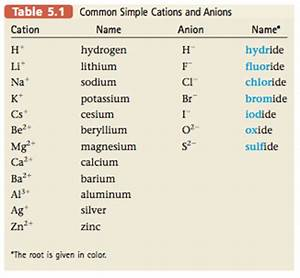 5.2 Naming Binary Compounds That Contain a Metal and a ...