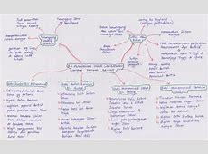 Peta Minda Sejarah Tingkatan 5 Bab 2 printablehd
