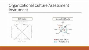 the competing values framework culture change With organizational culture assessment instrument template