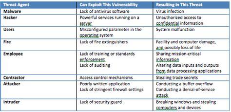 risk management concepts   cissp part