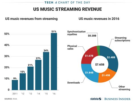 Streaming Services Aren't The Future Of Music -- They're