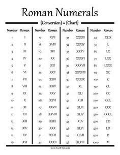 List of Roman Numerals | Homeschool | Homeschool by Sheila Stielow | Pinterest | Roman, Tattoo