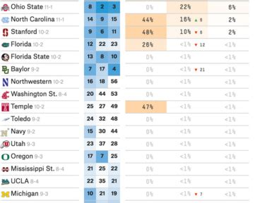 ESPN's FiveThirtyEight Releases Playoff Odds After Rivalry ...