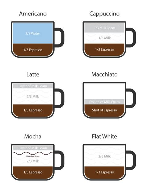 how to make a latte how to make a latte without an espresso machine