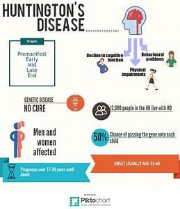 huntingtons disease symptoms causes treatment what human ...